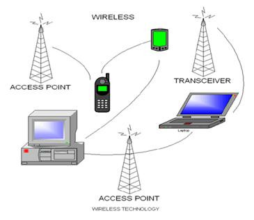 What is wireless communication and its uses | Biyani Institute of ...