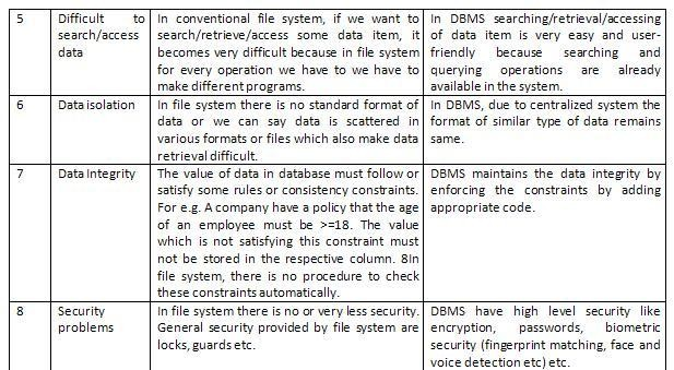 File System V S Dbms Biyani Institute Of Science And
